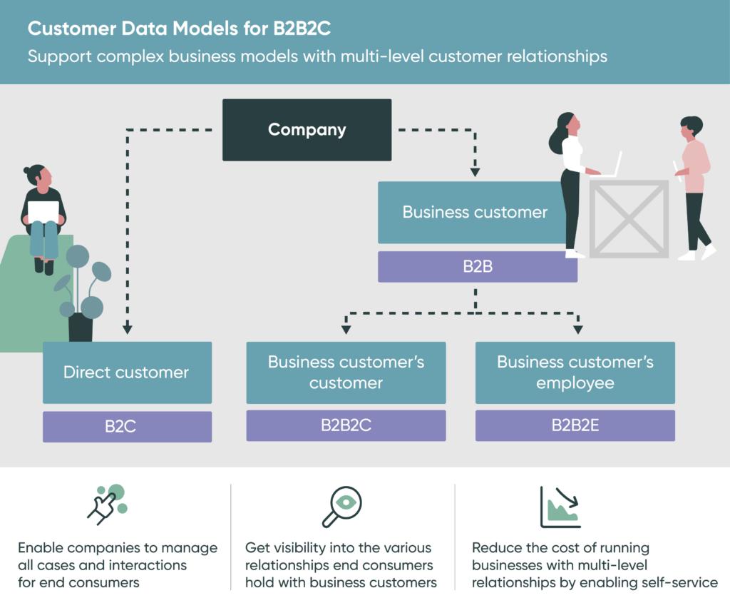 Customer Data Models for B2B2C